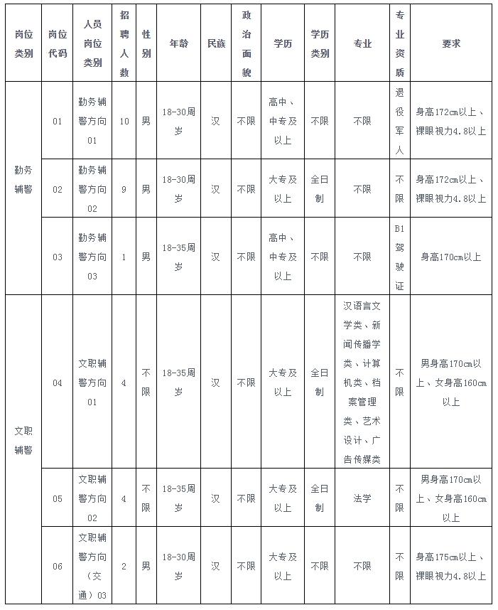 【漳州公安局】大招30人!年薪6万!